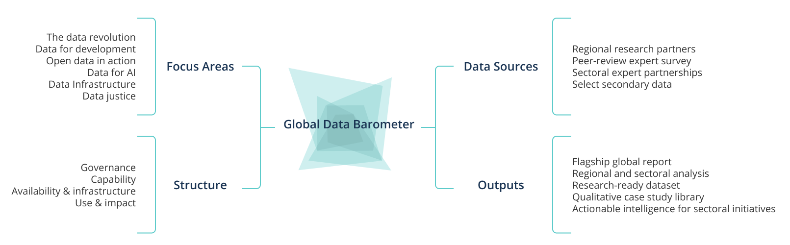 A schema of Global Data Barometer key elements: Focus areas, Data Sources, Structure and Outputs.