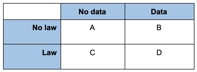 Matrix showing Y: 'No Law, Law' and X: 'No Data, Data'