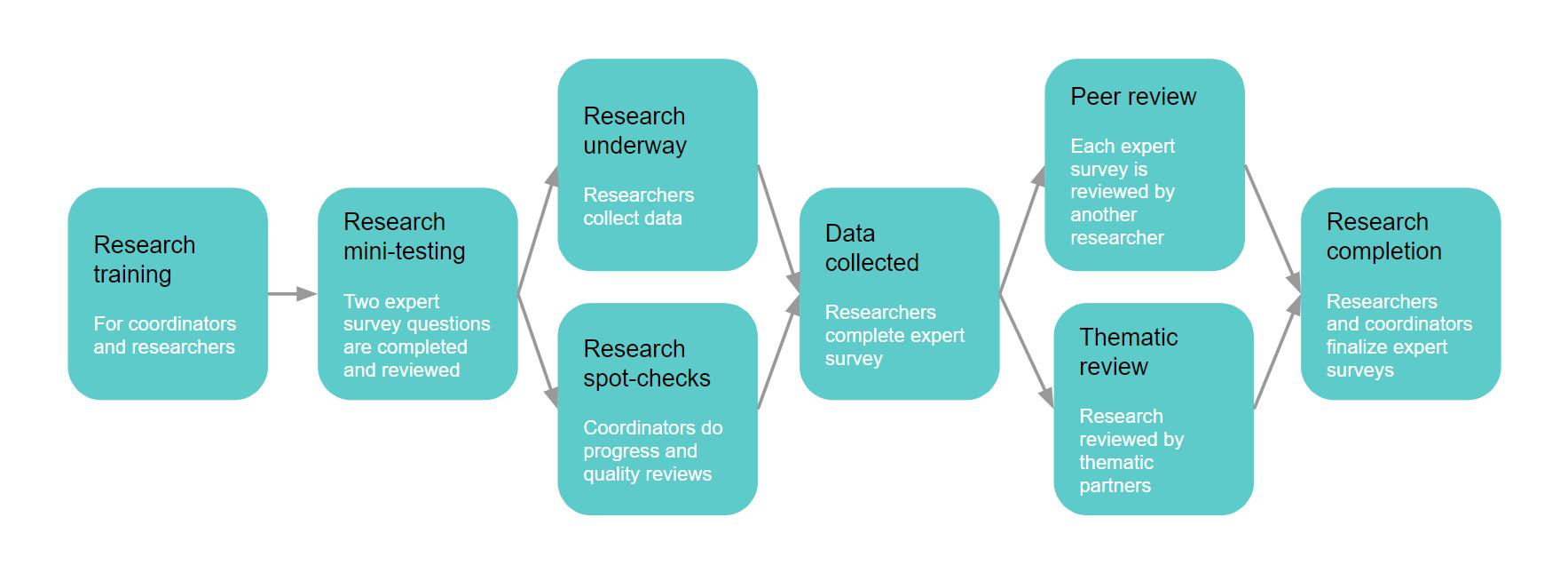 barometer_research_process