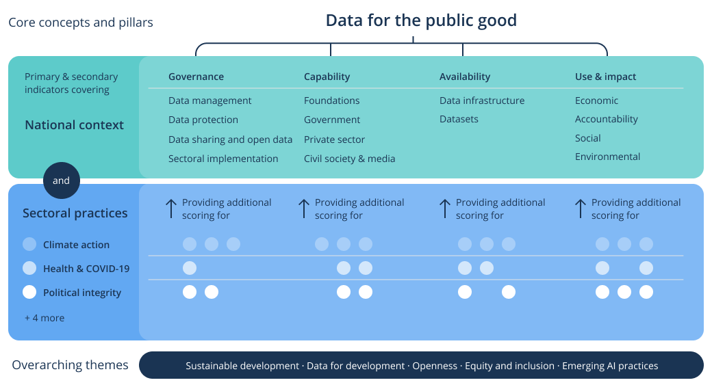 Global Data Barometer Structure: Governance, Capability, Availability, Use & Impact